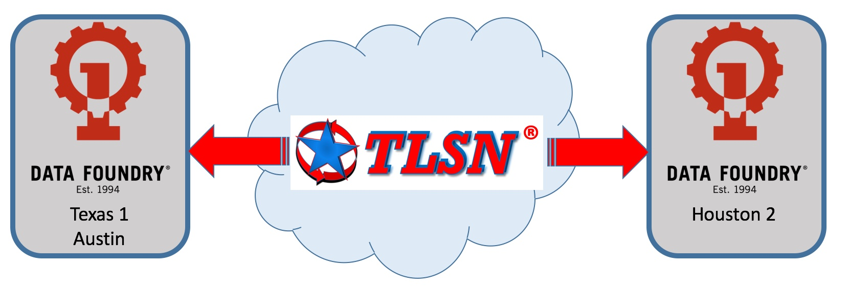 TLSN Expands into Data Foundry's New Houston 2 Data Center